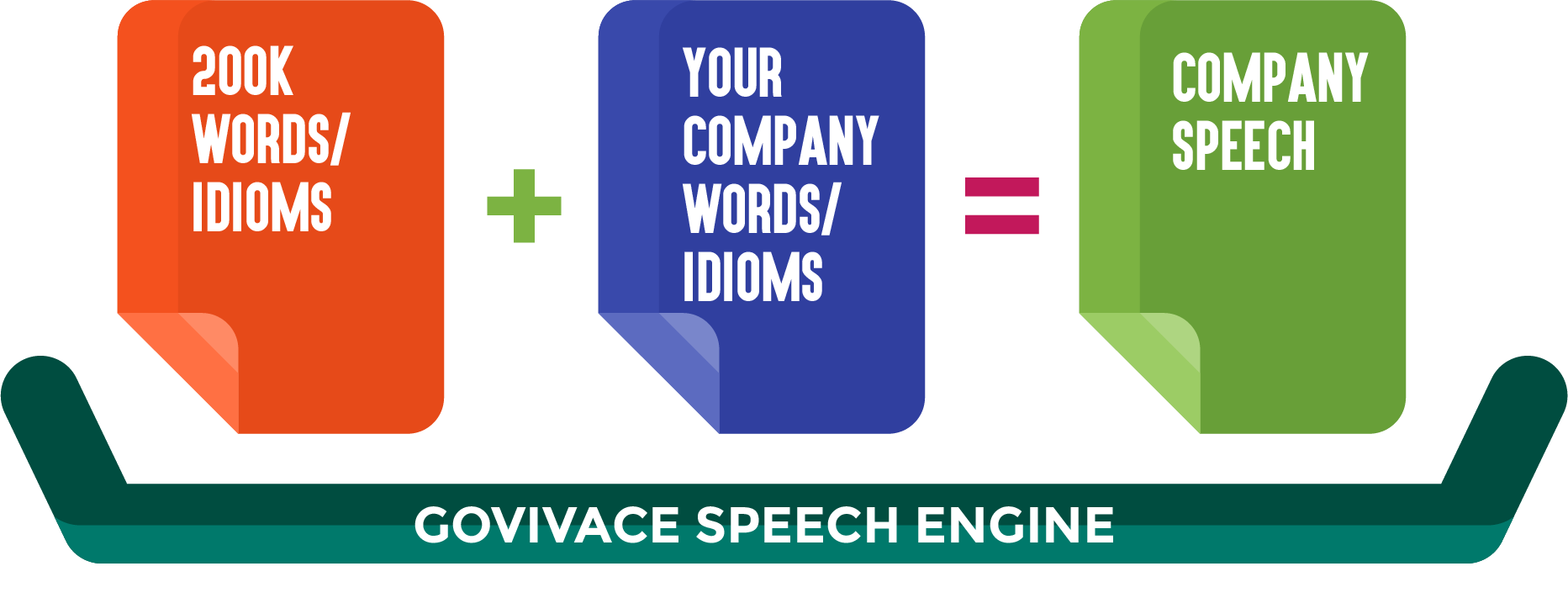 Company.Speech creates customized speech engine for organizations